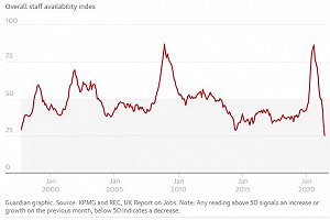 Staff availability has fallen at the quickest rate on record