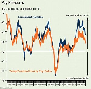 Pay rates for new jobs rise at slowest pace since 2013