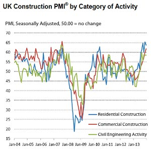 Survey confirms construction's 'sudden turnaround'