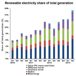 Renewables reach new record