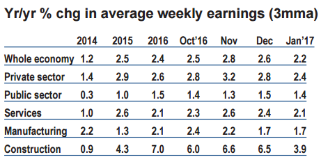 UK industry Average Earnings