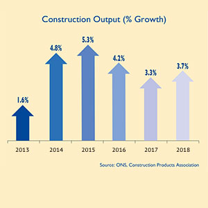 A graph showing expected growth in UK construction output (in %)